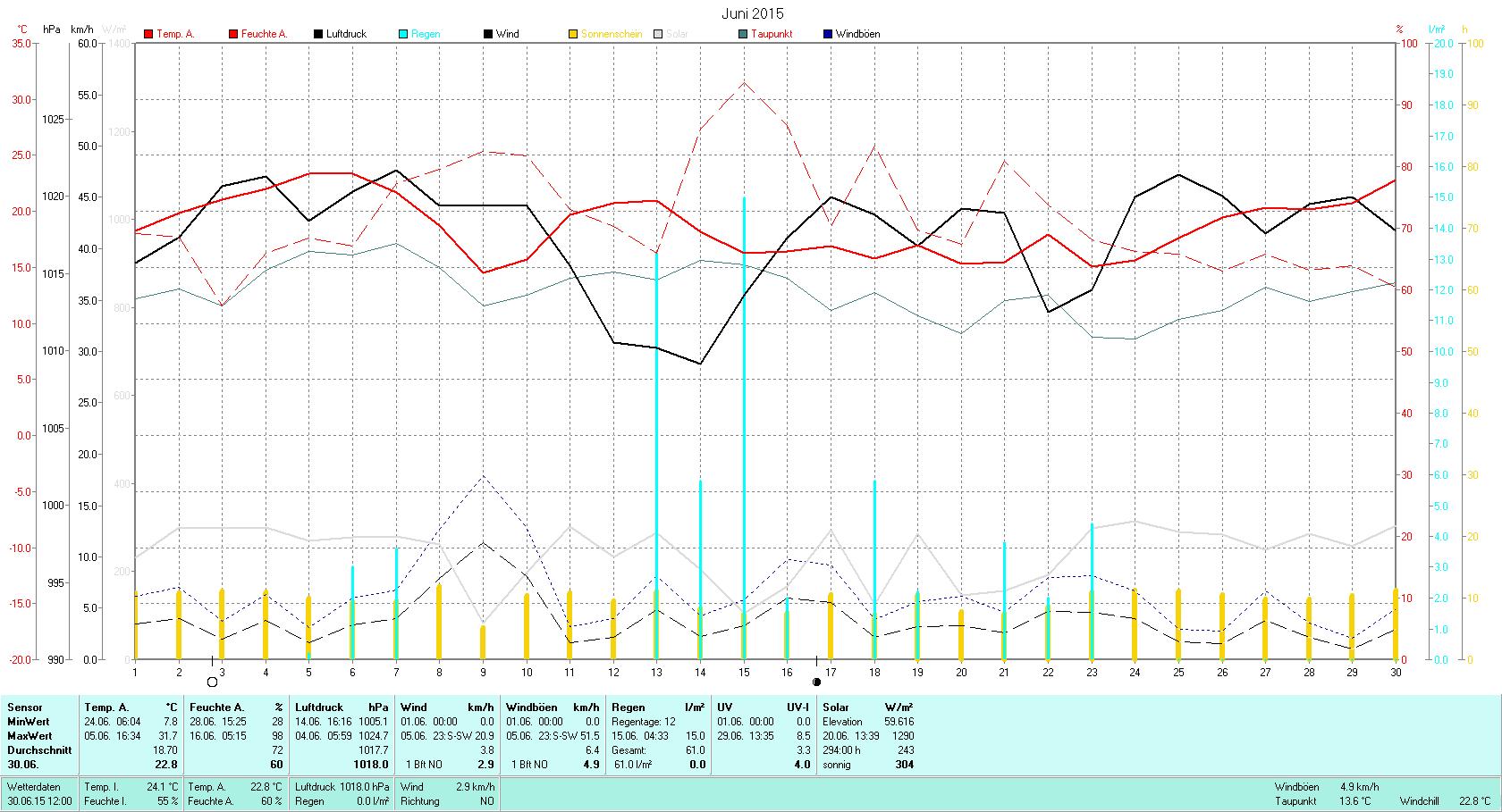Juni 2015 Tmin 7.8°C, Tmax 31.7°C, Sonne 294.00h, Niederschlag 61.0mm/2