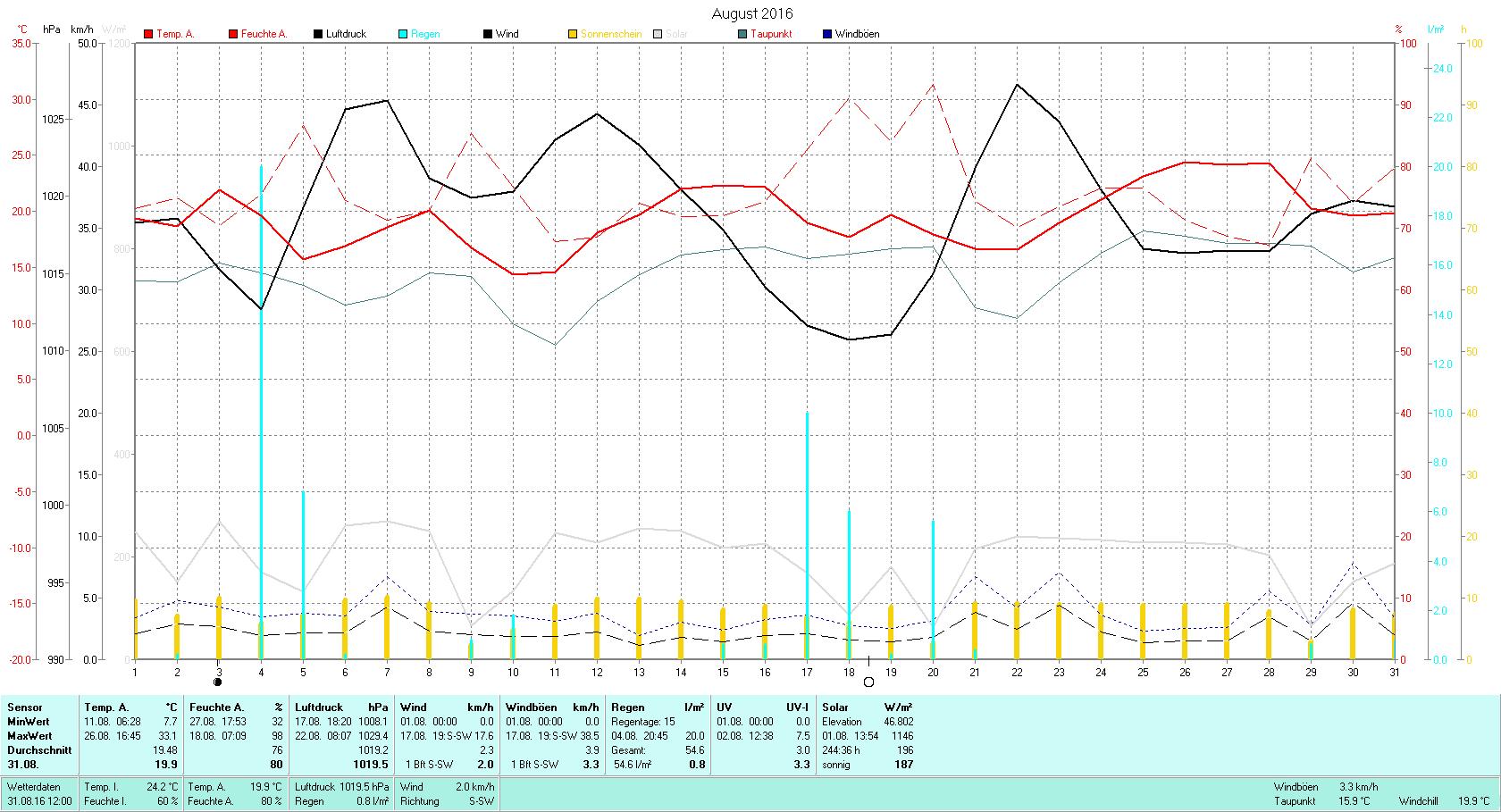 August 2016 Tmin 7.7°C, Tmax 33.1°C, Sonne 244:36h, Niederschlag 54.6mm/2