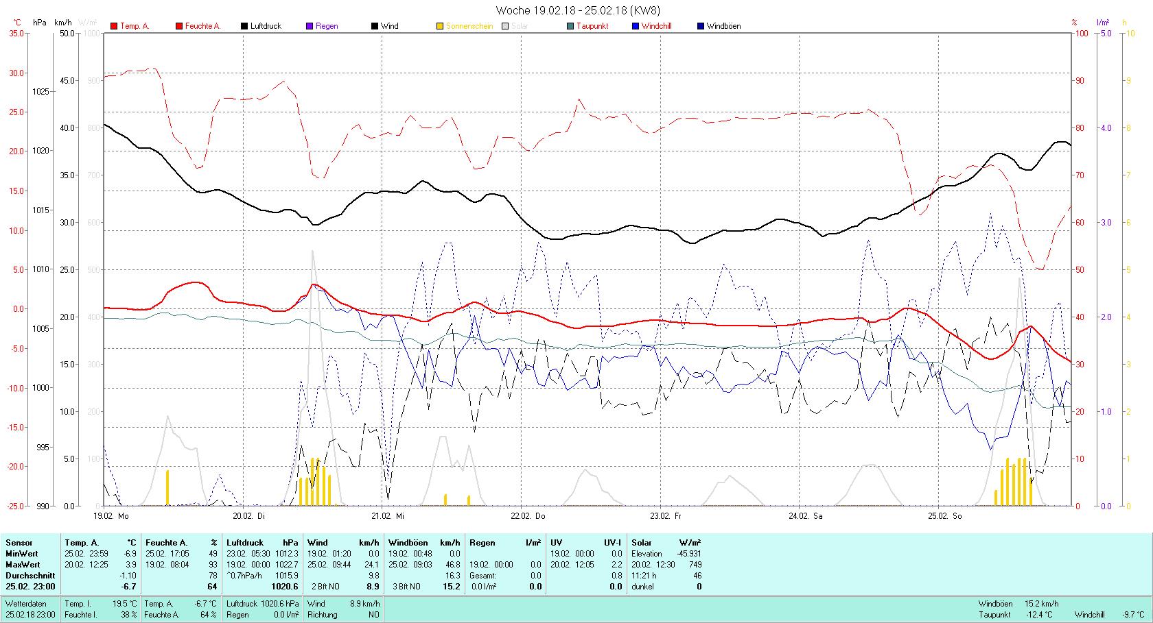 KW 08 Tmin -6.9°C, Tmax 3.9°C, Sonne 11:21 h Niederschlag 0.0 mm2