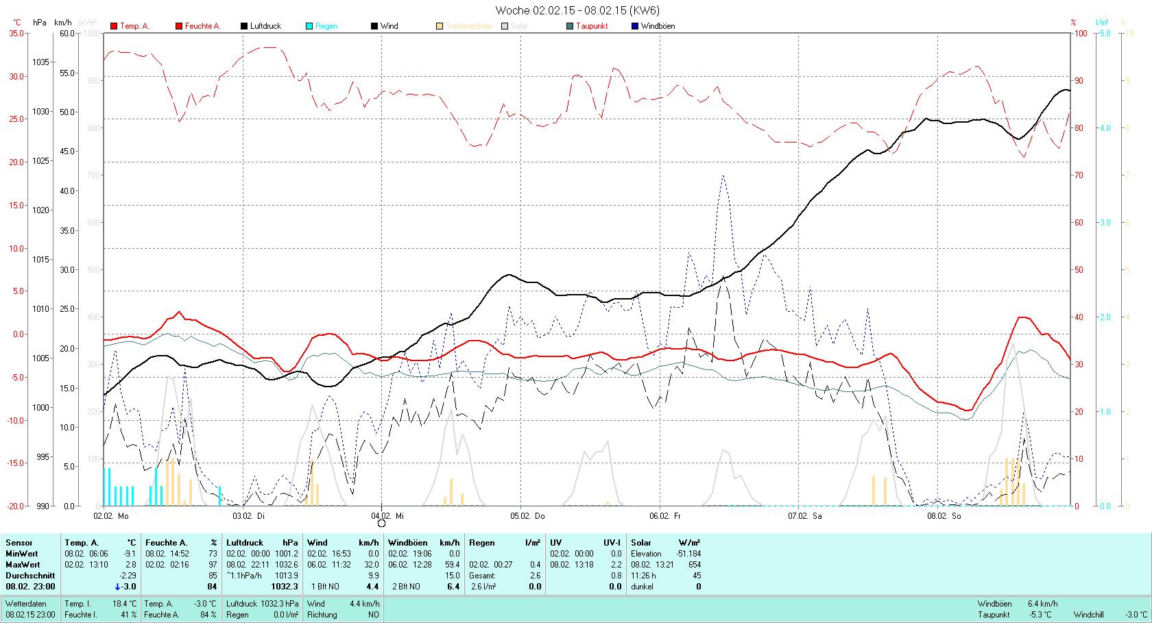 KW 06 Tmin -9.1°C, Tmax 2.8°C, Sonne 11:26h, Niederschlag 2.6mm/2