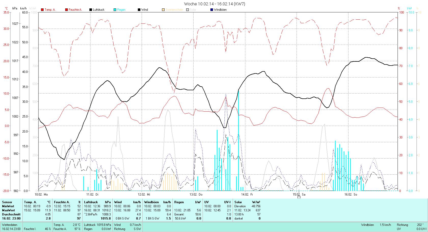 KW 07 Tmin -0.9°C, Tmax 11.9°C, Sonne 13:00h, Niederschlag 50.6mm/2