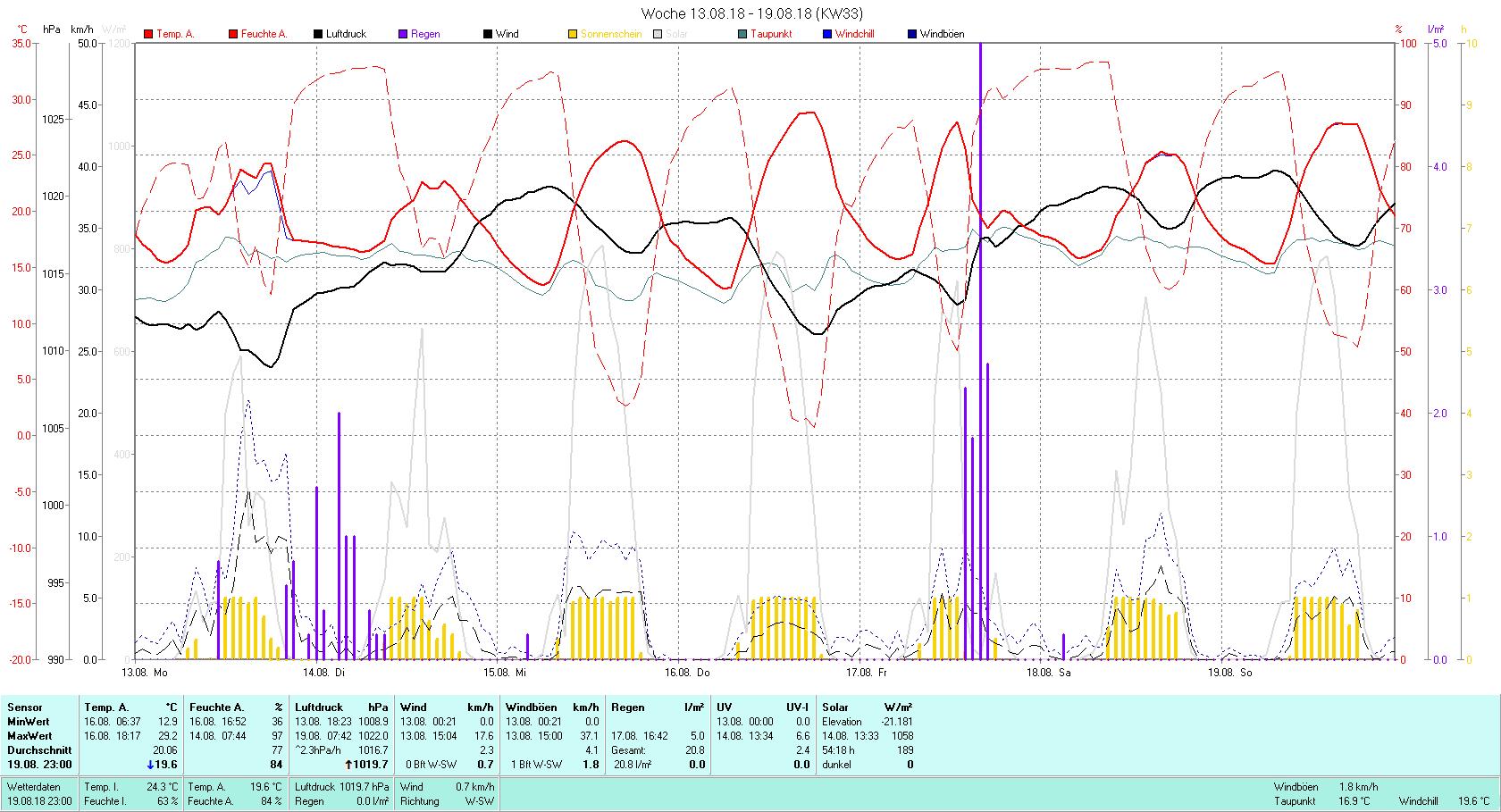 KW 33 Tmin 12.9°C, Tmax 29.2°C, Sonne 54:18 h Niederschlag 28.8 mm2