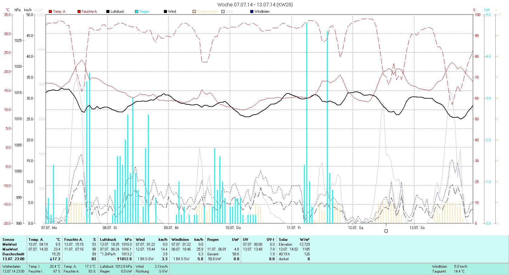 KW 28 Tmin  9.9°C, Tmax 23.4°C, Sonne 40:19h, Niederschlag 58.6mm/2