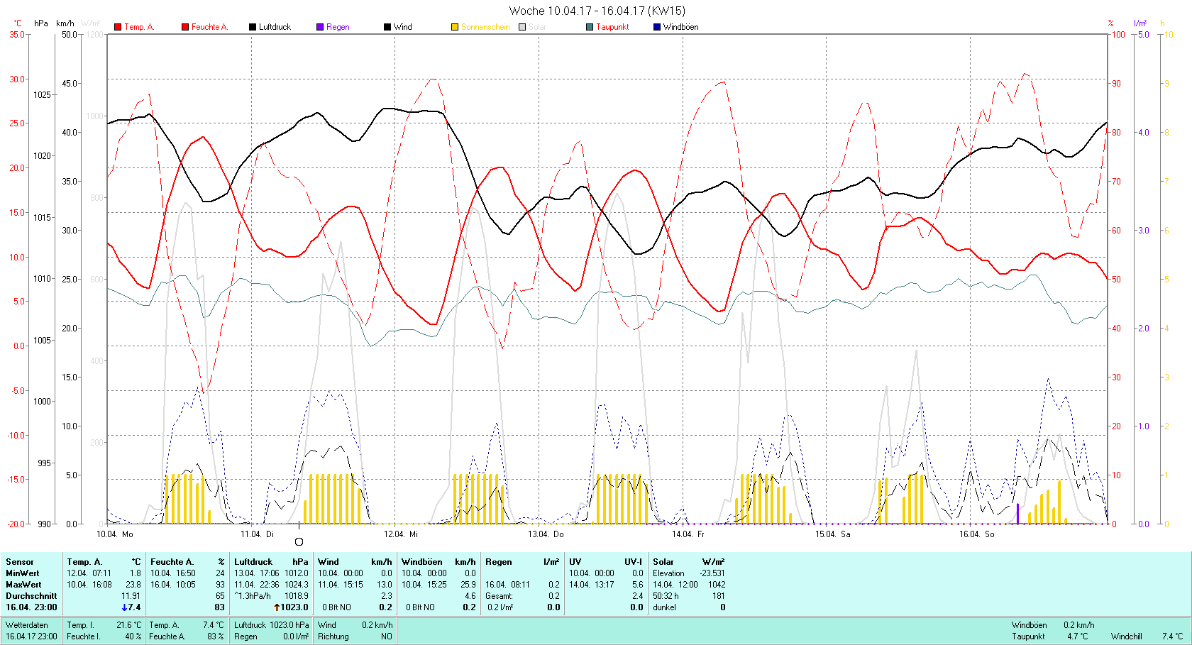 KW 15 Tmin 1.8°C, Tmax 23.8°C, Sonne 50:32h, Niederschlag 0.2mm/2