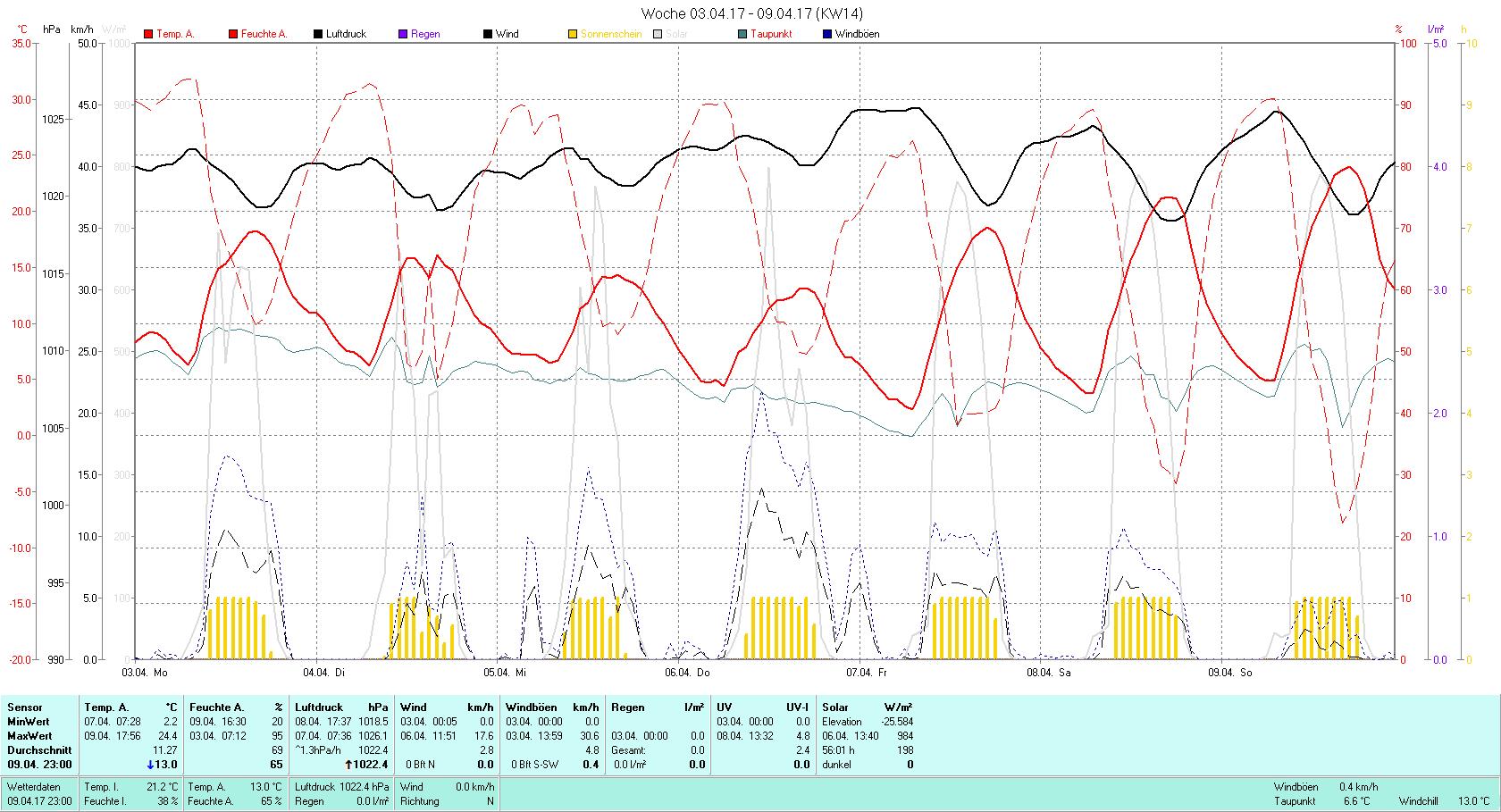 KW 14 Tmin 2.2°C, Tmax 24.4°C, Sonne 56:01h, Niederschlag 0.0mm/2