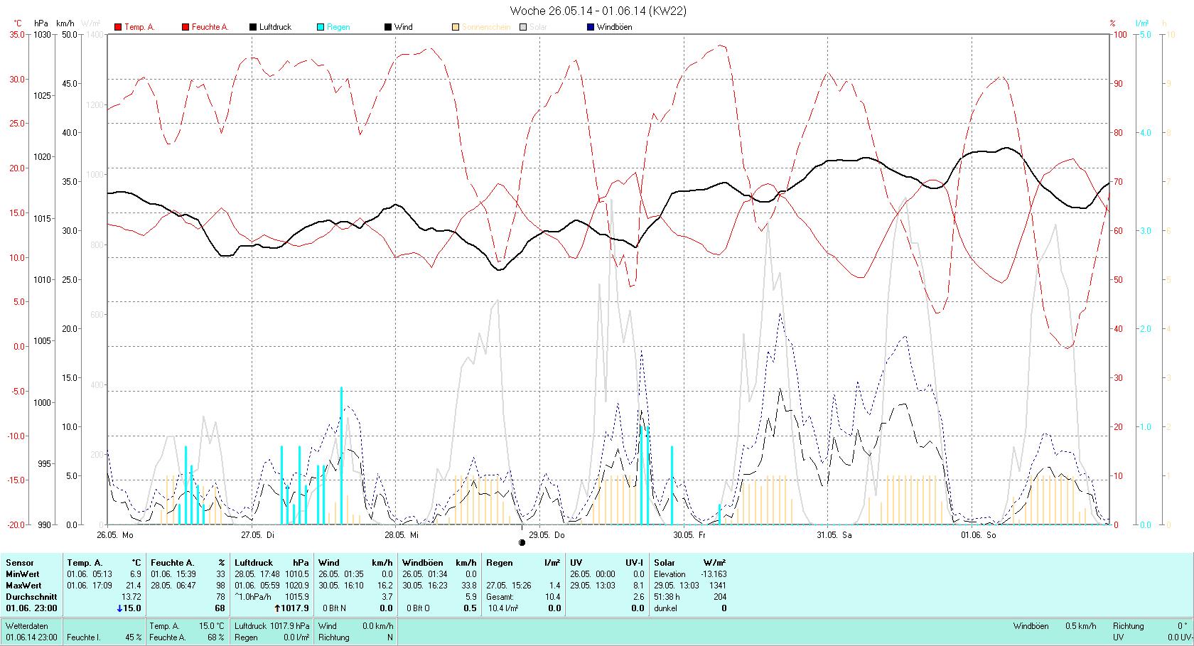 KW 22 Tmin  6.9°C, Tmax 21.4°C, Sonne 57:15h, Niederschlag 10.4mm/2