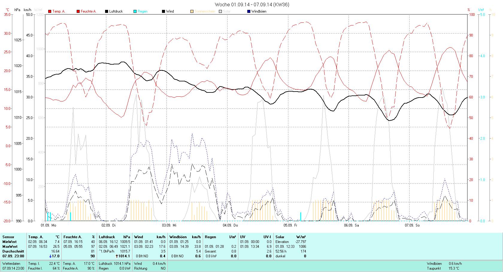 KW 36 Tmin  7.4°C, Tmax 26.5°C, Sonne 52:56h, Niederschlag 0.8mm/2