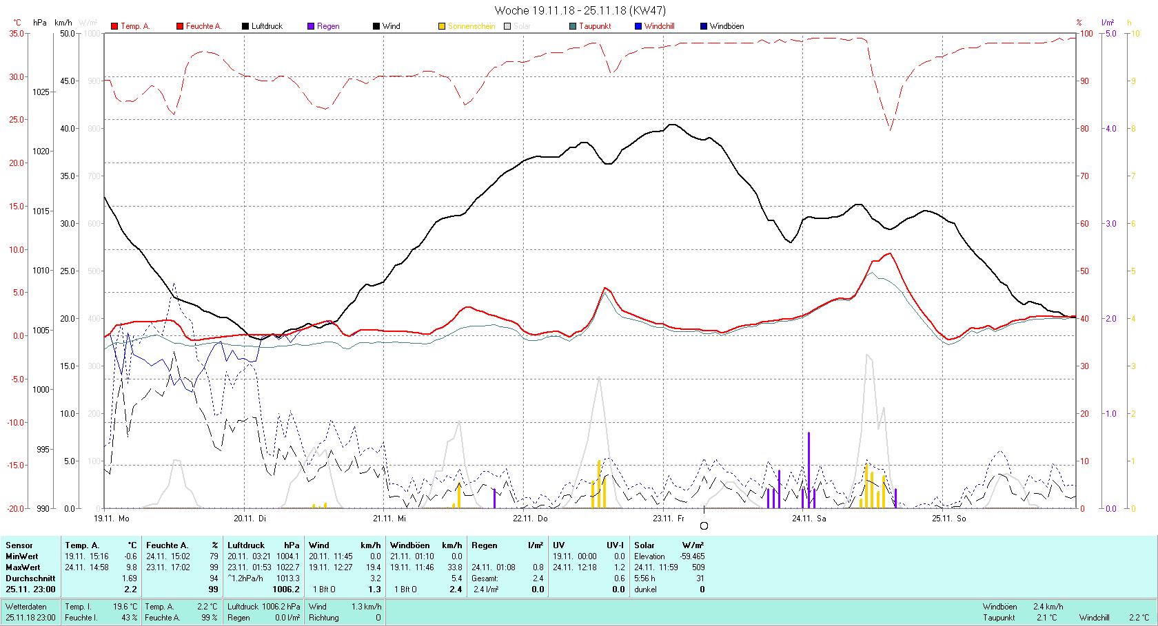 KW 47 Tmin -0.6°C, Tmax 9.8°C, Sonne 5:56 h Niederschlag 2.4 mm2