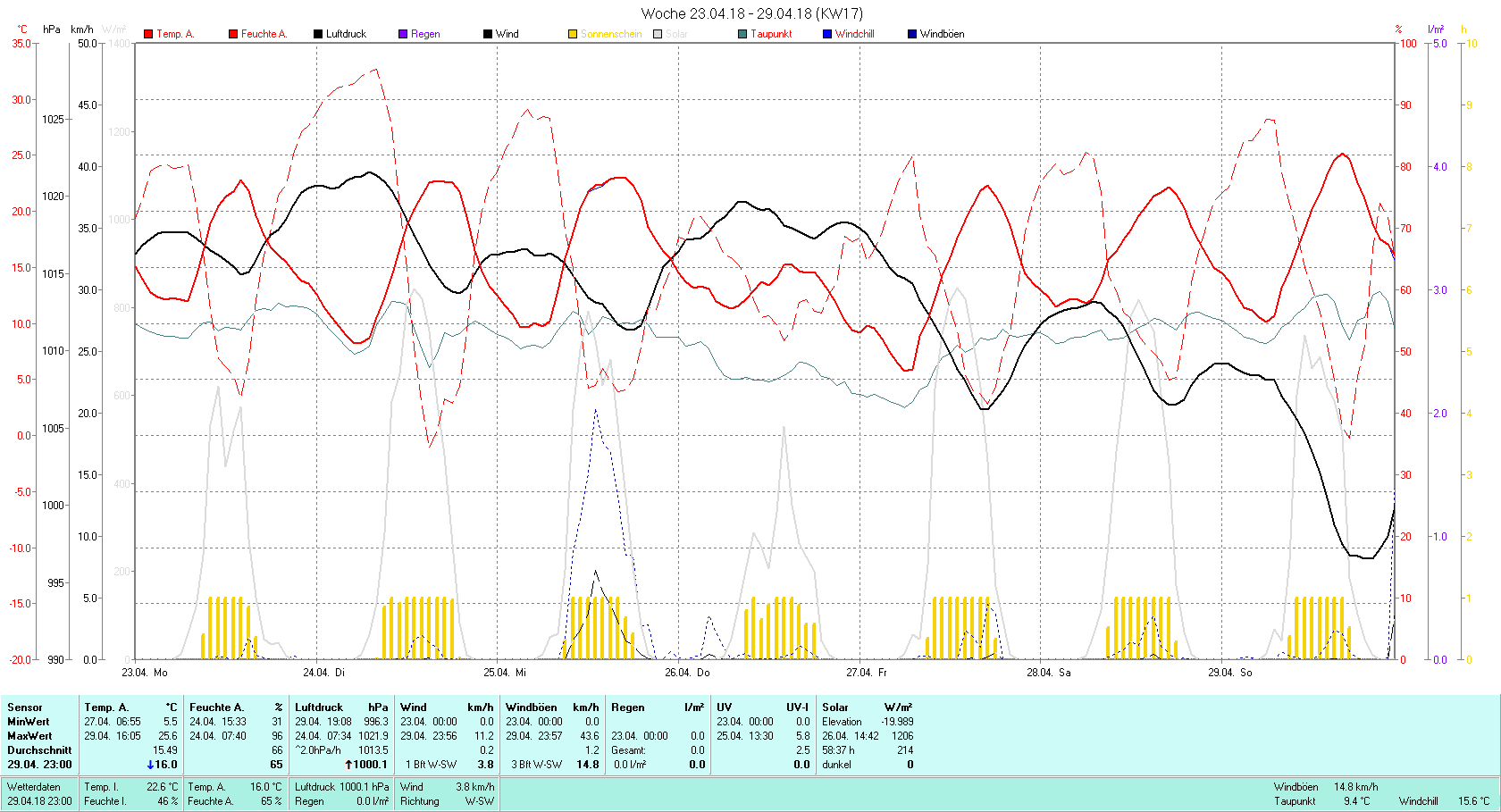 KW 17 Tmin 5.5°C, Tmax 25.6°C, Sonne 58:37 h Niederschlag 0 mm2