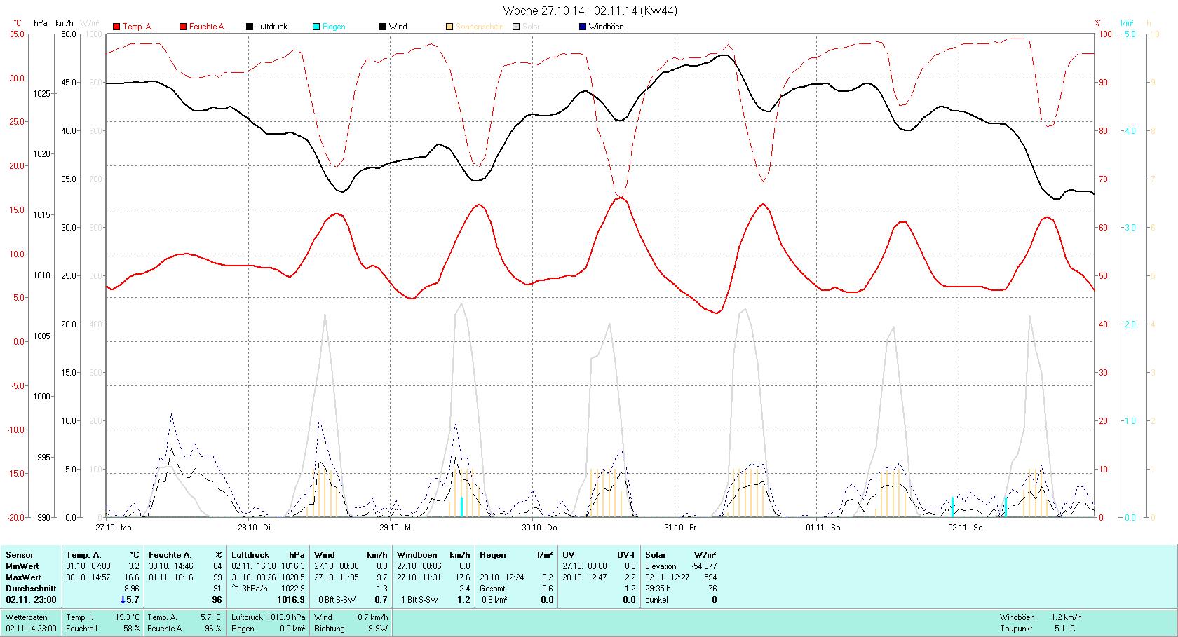 KW 44 Tmin  3.2°C, Tmax 16.6°C, Sonne 29:35h, Niederschlag 0.6mm/2