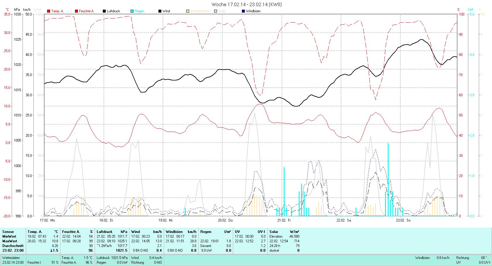 KW 08 Tmin -1.4°C, Tmax 10.8°C, Sonne 28:51h, Niederschlag 9.0mm/2