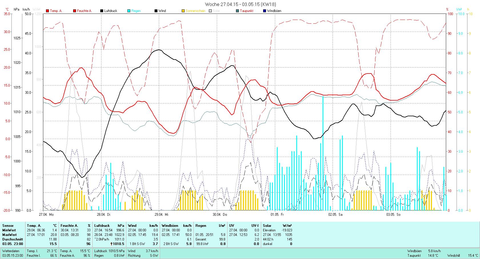 KW 18 Tmin  1.4°C, Tmax 20.8°C, Sonne 44:02h, Niederschlag 99.8mm/2