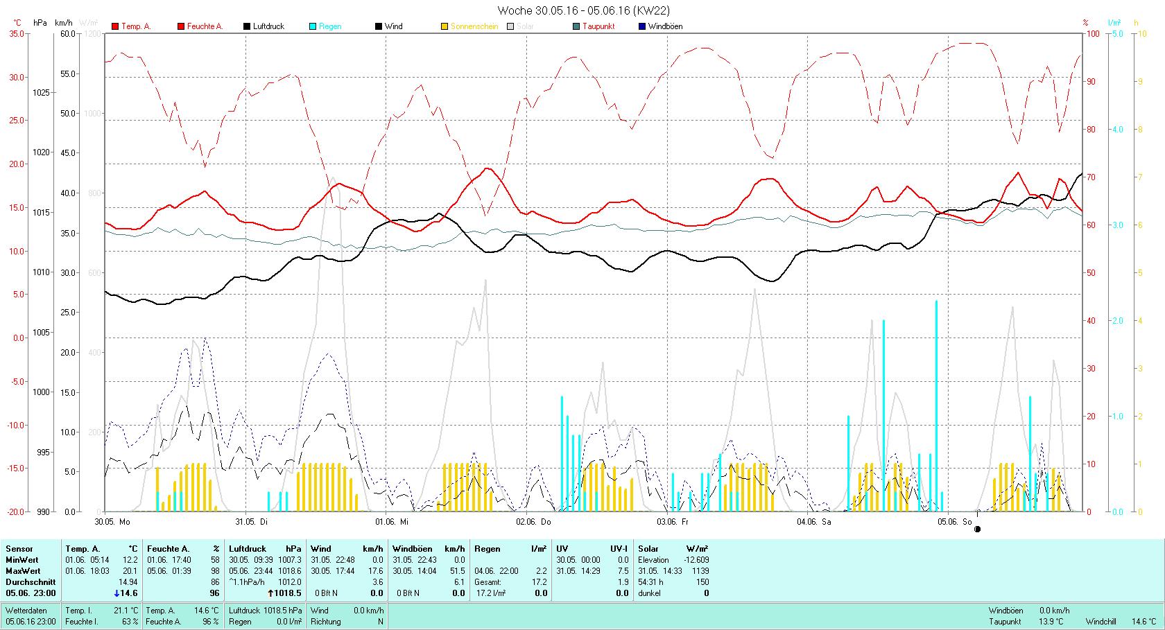 KW 22 Tmin 12.2°C, Tmax 20.1°C, Sonne 54:31h, Niederschlag 17.2mm/2