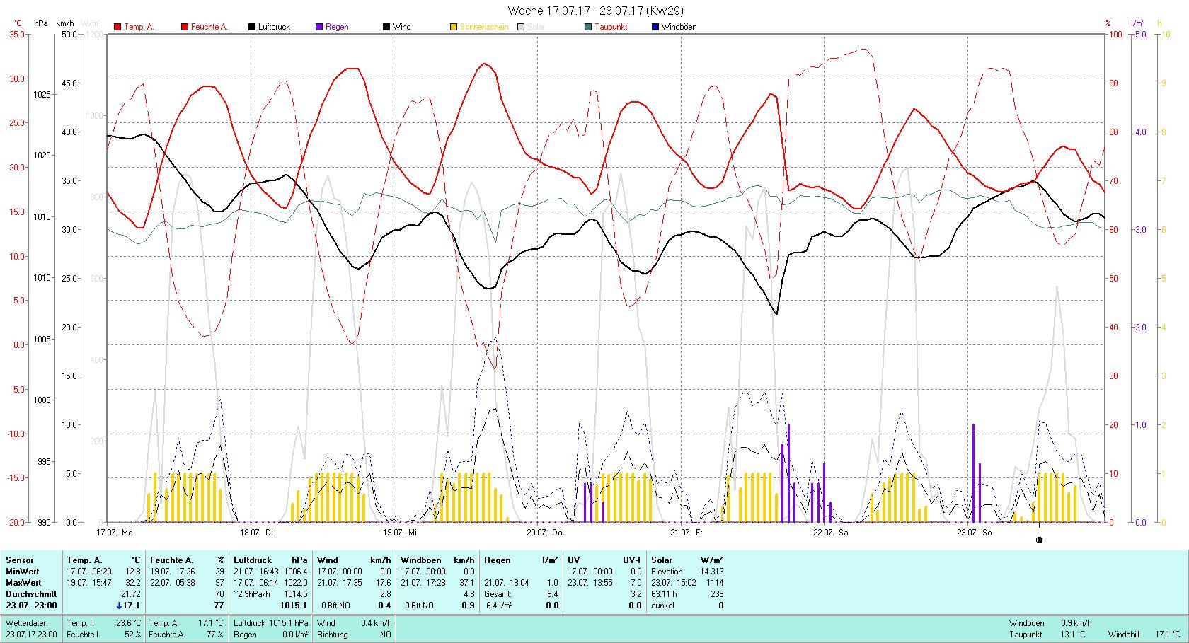 KW 29 Tmin 12.8°C, Tmax 32.2°C, Sonne 63:11 h Niederschlag 6.4 mm2