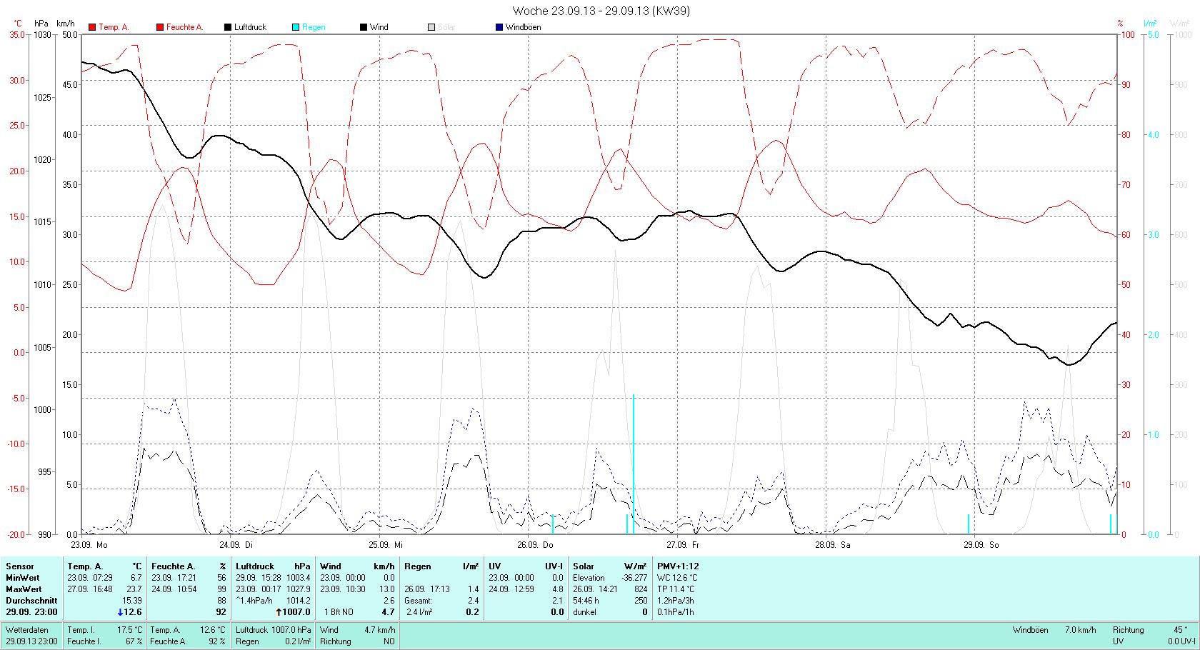 KW 39 Tmin  6.7°C, Tmax 23.7°C, Sonne 45:35h, Niederschlag 2.4mm/2