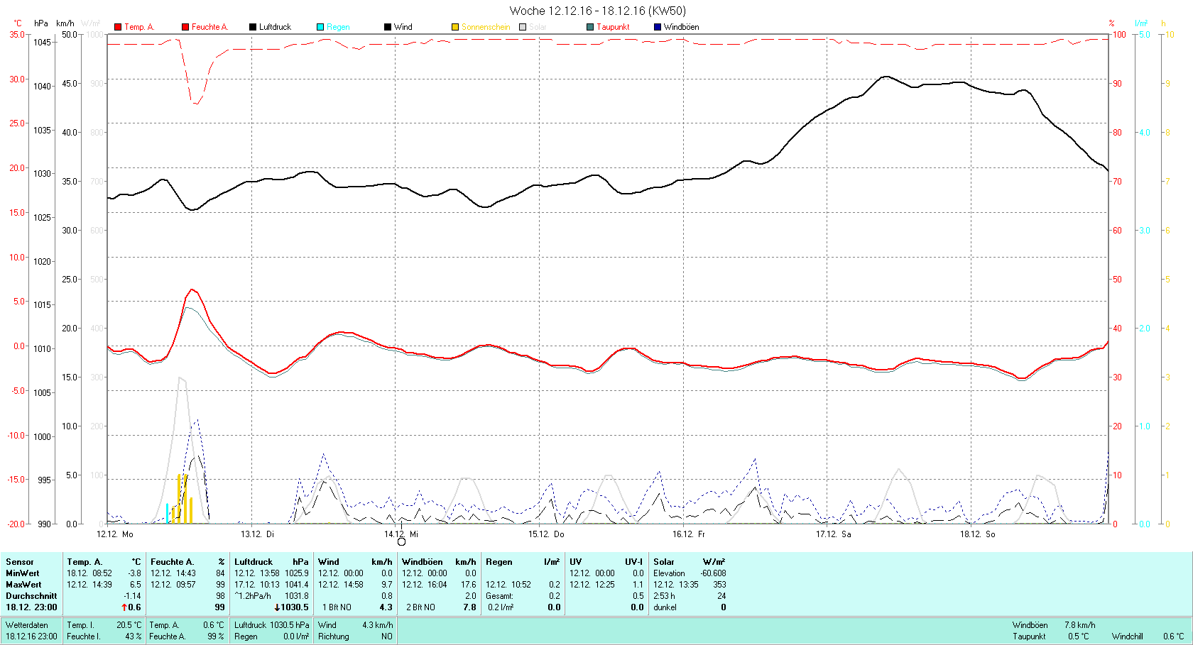 KW 50 Tmin -3.8°C, Tmax 6.5°C, Sonne 02:53h, Niederschlag 0.2mm/2