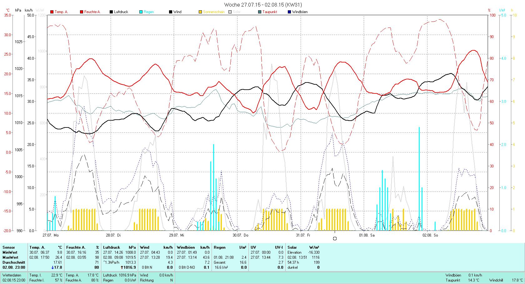 KW 31 Tmin 9.8°C, Tmax 26.4°C, Sonne 54.37h, Niederschlag 16.6mm/2