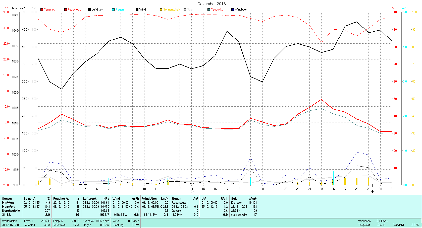 Dezember 2016 Tmin -4.9°C, Tmax 10.3°C, Sonne 29:54h, Niederschlag 1.0mm/2