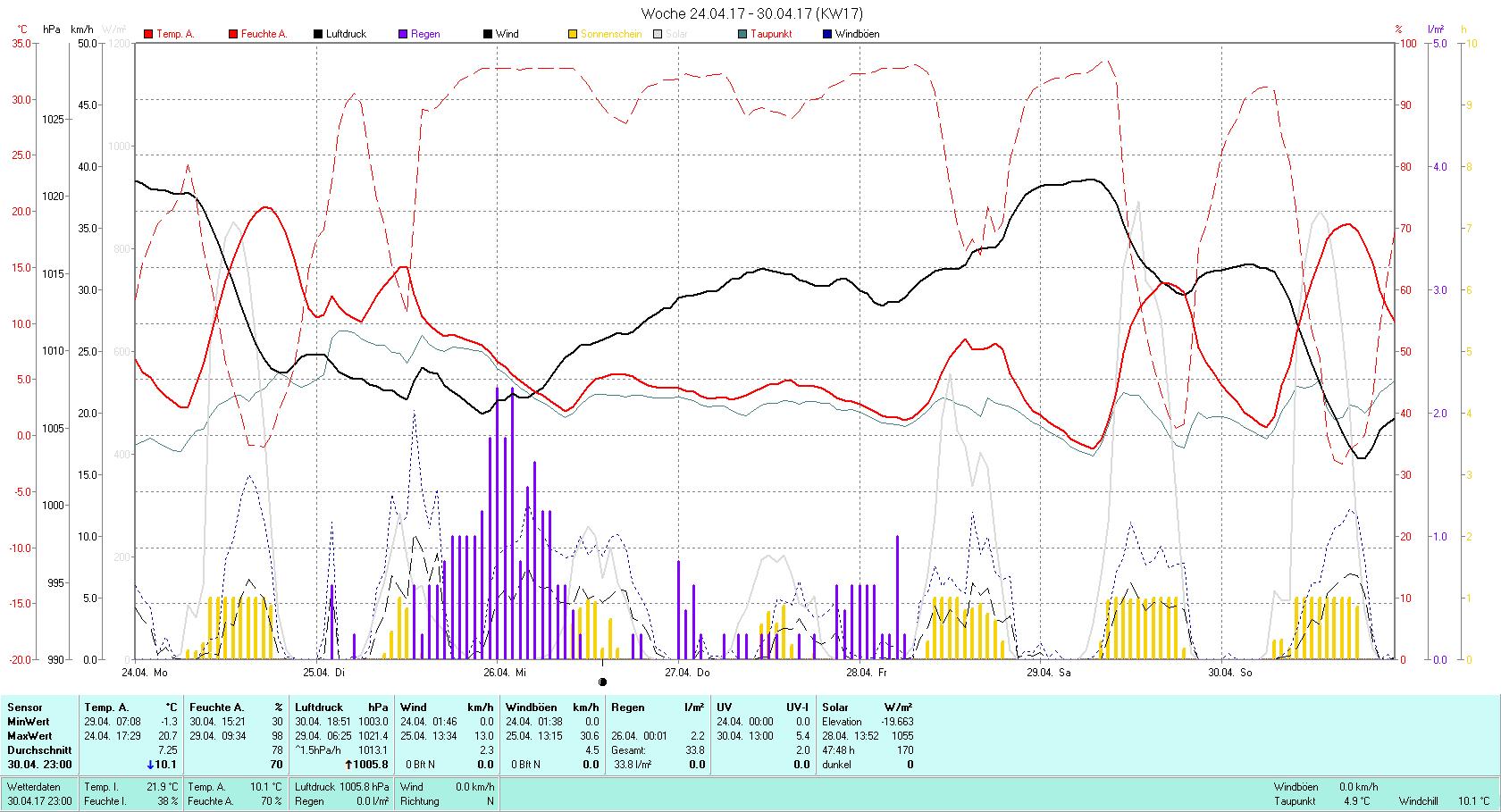 KW 17 Tmin -1.3°C, Tmax 20.7°C, Sonne 47:48h, Niederschlag 33.8mm/2