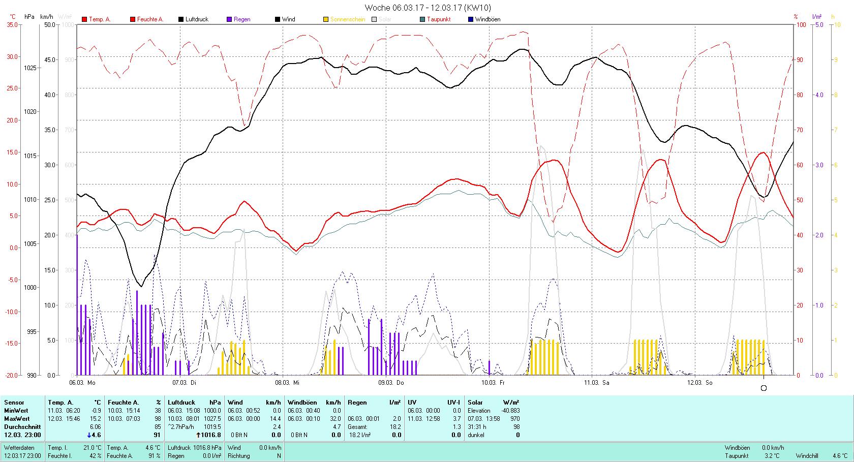 KW 10 Tmin -0.9°C, Tmax 15.2°C, Sonne 31:31h, Niederschlag 18.2mm/2
