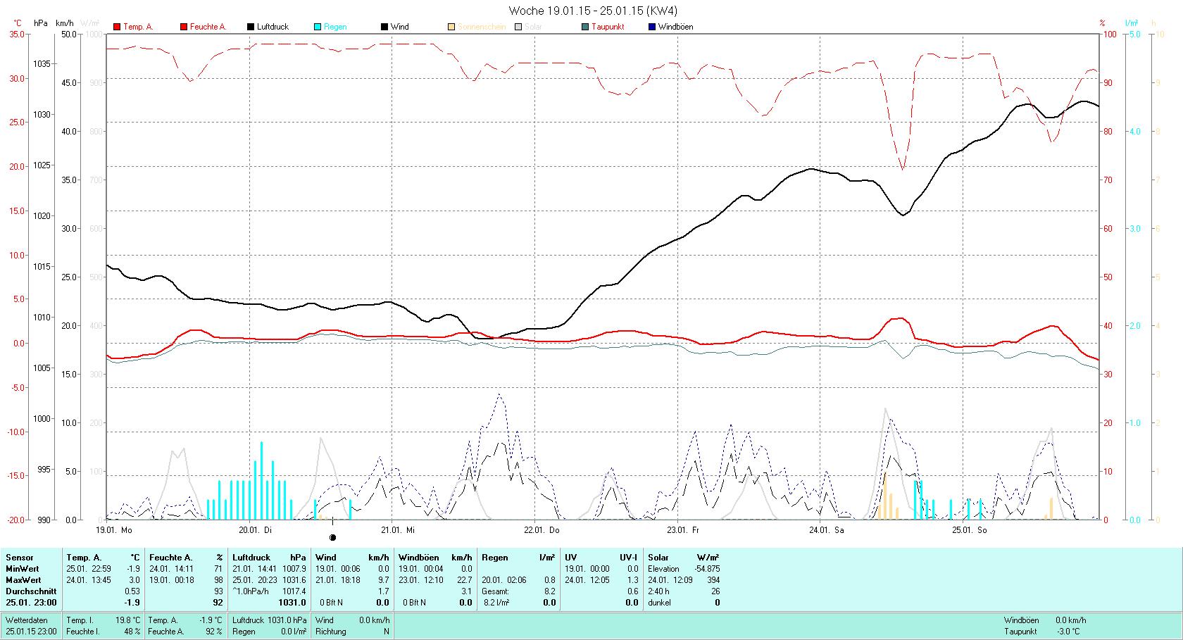 KW 04 Tmin -1.9°C, Tmax 3.0°C, Sonne 2:40h, Niederschlag 8.2mm/2