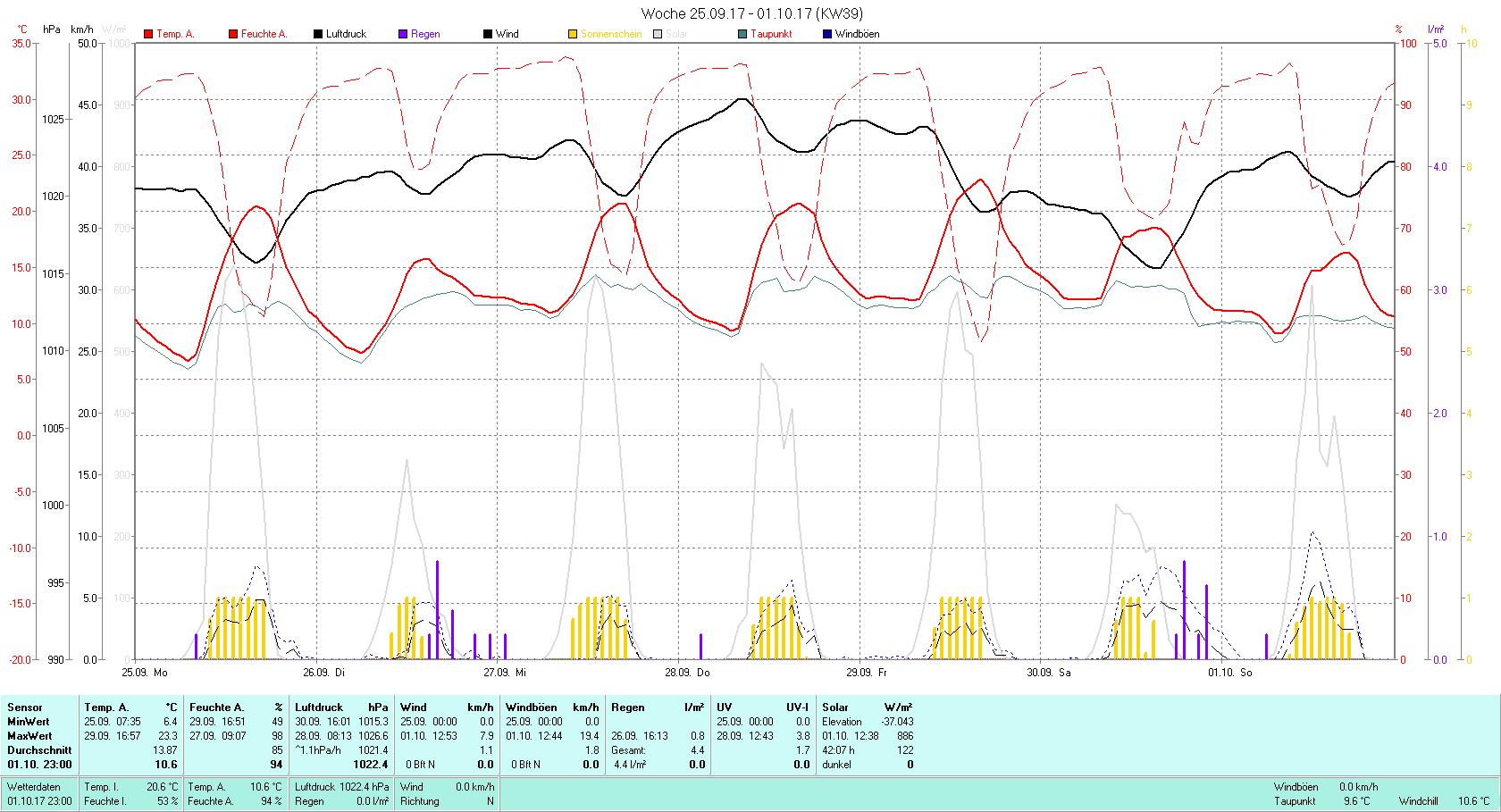 KW 39 Tmin 6.4°C, Tmax 23.3°C, Sonne 42:07 h Niederschlag 4.4 mm2