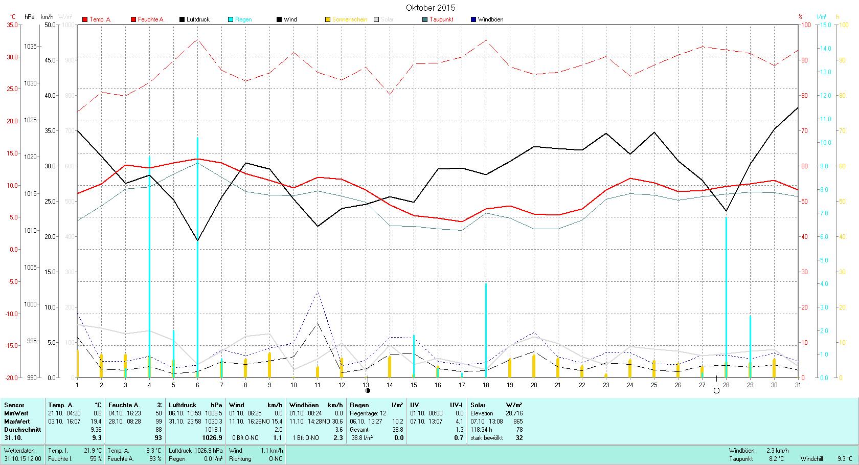 Oktober 2015 Tmin 0.8°C, Tmax 19.4°C, Sonne 118:34h, Niederschlag 38.8mm/2