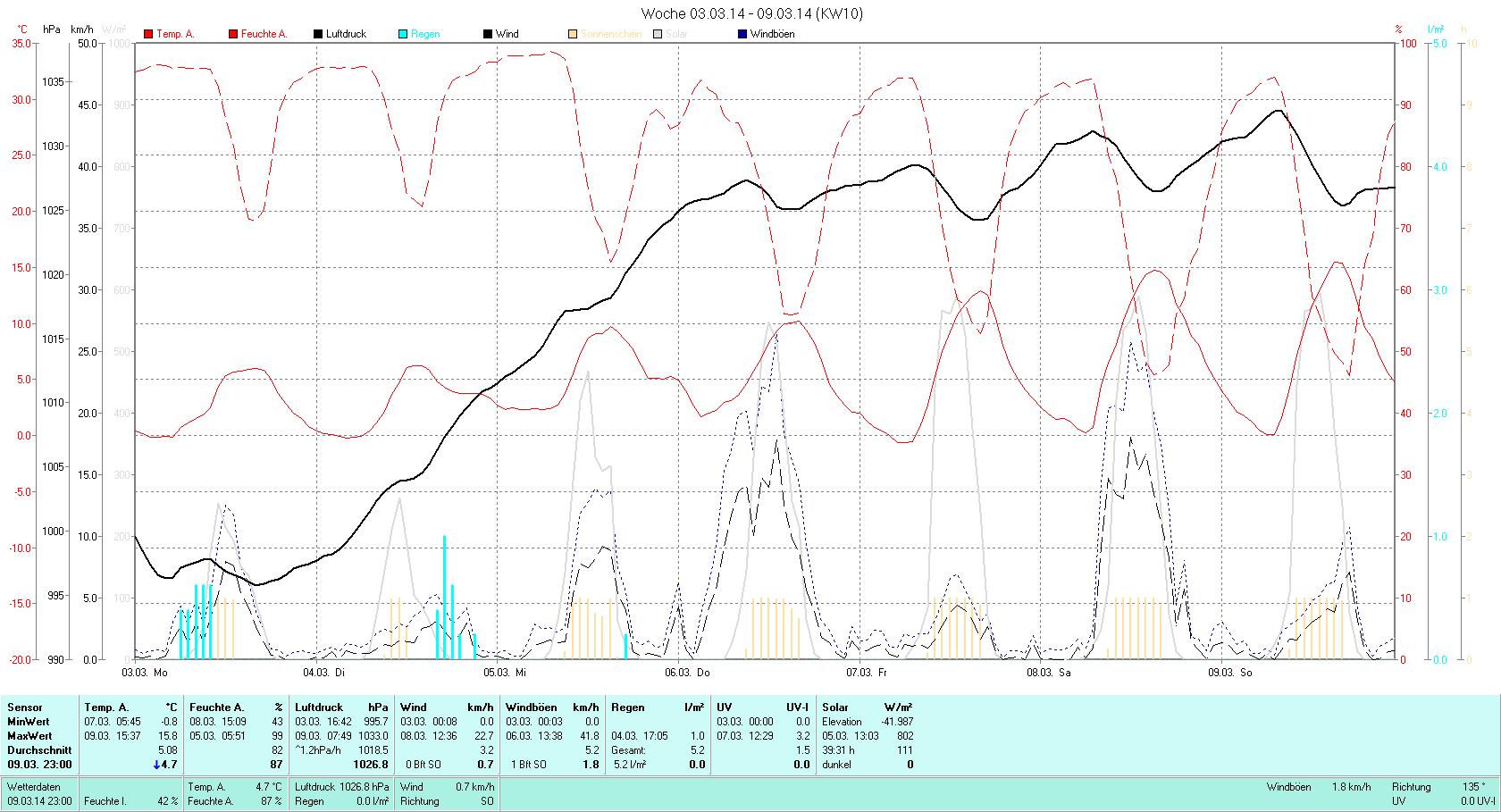 KW 10 Tmin -0.8°C, Tmax 15.8°C, Sonne 38:37h, Niederschlag 5.2mm/2