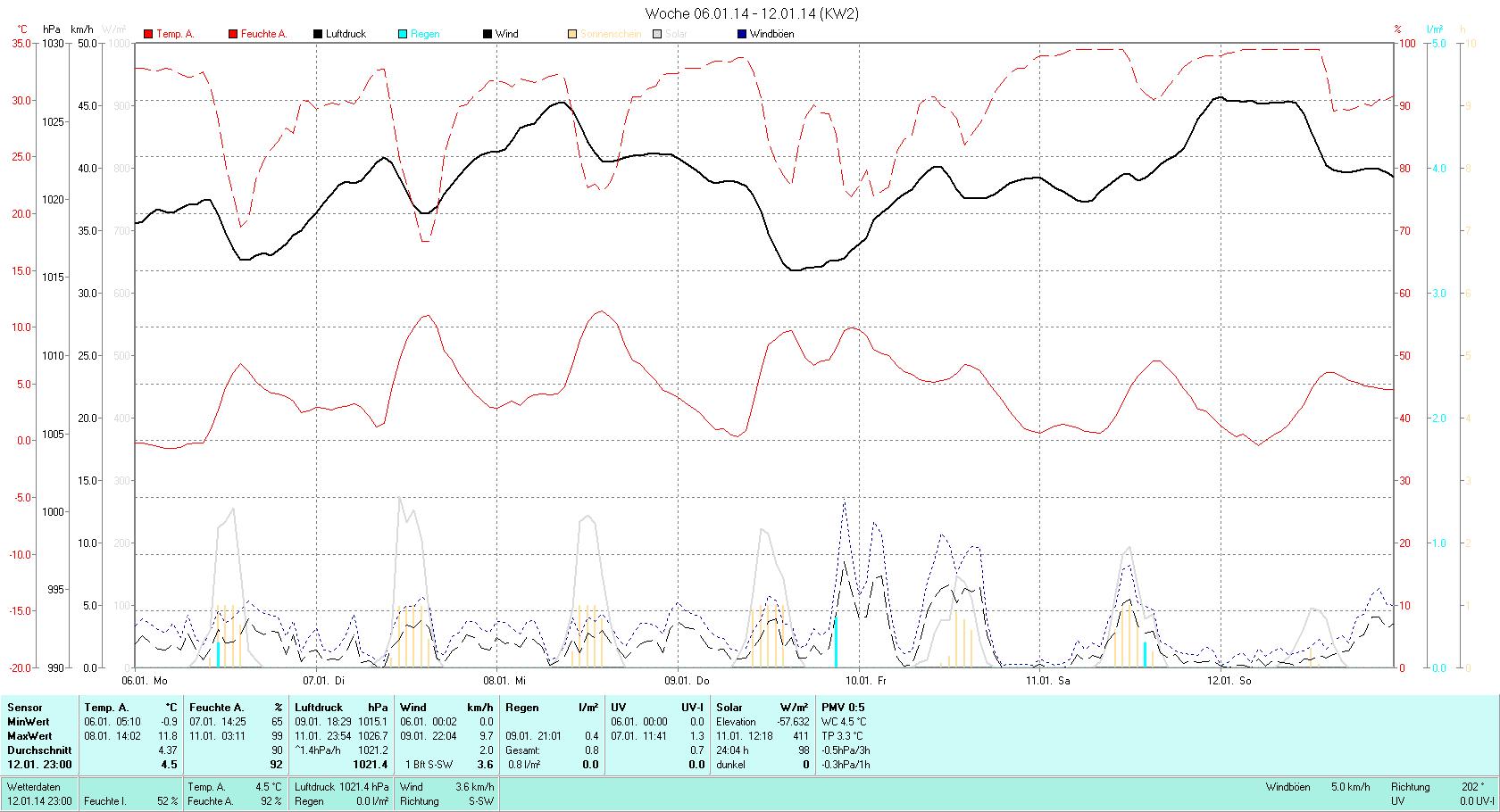 KW 02 Tmin -0.9C, Tmax 11.8°C, Sonne 12:24h, Niederschlag 0.8mm/2
