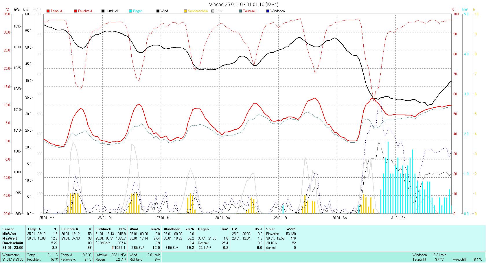 KW 4 Tmin -1.8°C, Tmax 12.6°C, Sonne 20:16h, Niederschlag 25.4mm/2