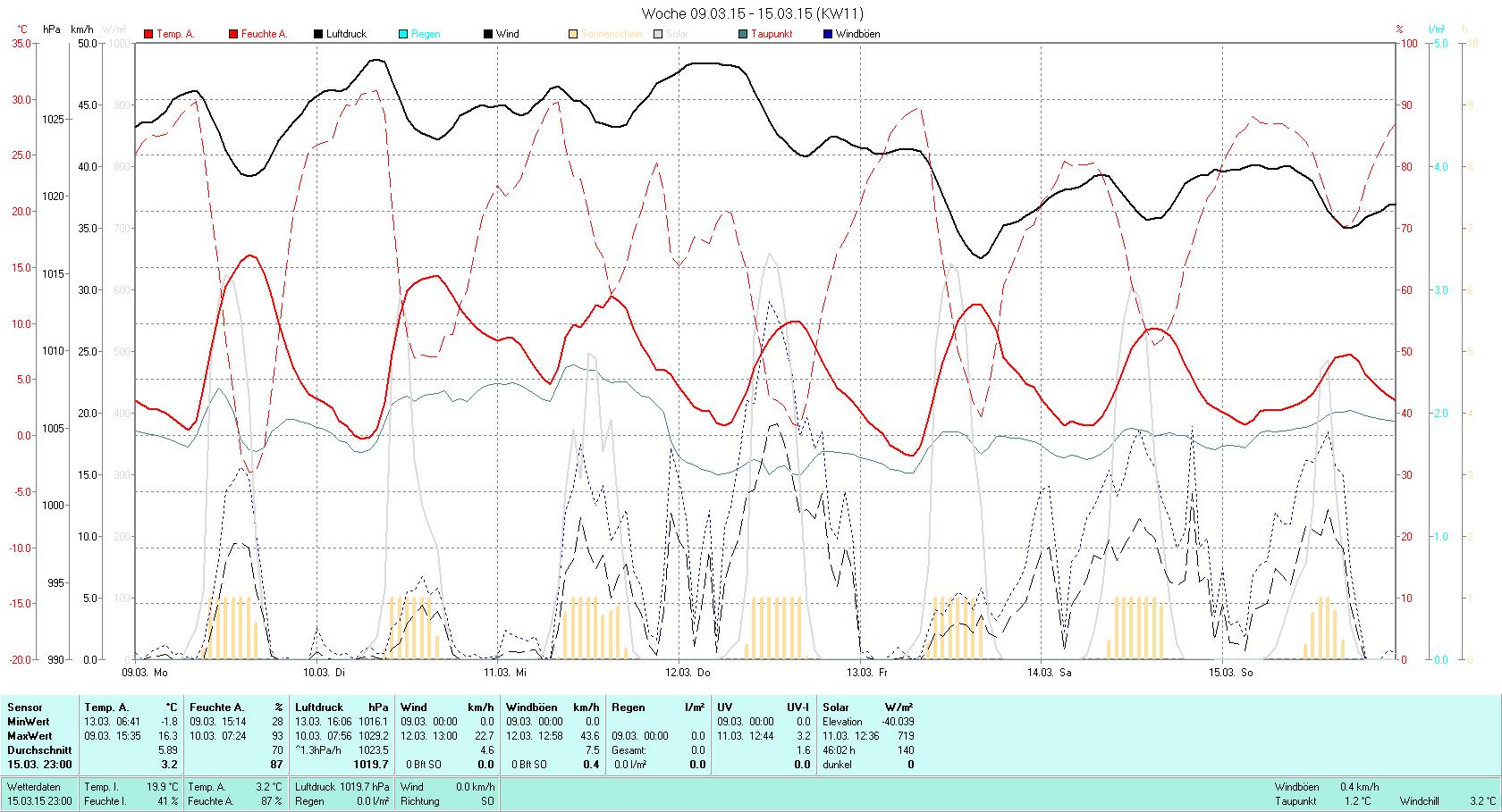 KW 11 Tmin -1.8°C, Tmax 16.3°C, Sonne 46:02h, Niederschlag 0.0mm/2