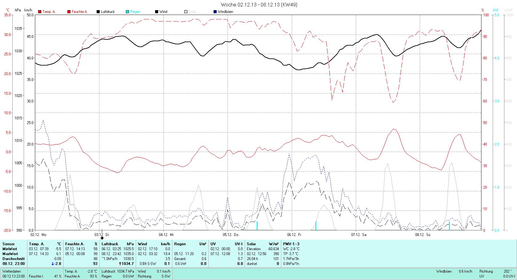 KW 49 Tmin -5.5°C, Tmax 6.1°C, Sonne 12:24h, Niederschlag 0.6mm/2