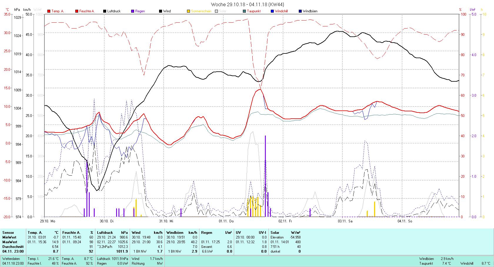 KW 44 Tmin -0.7°C, Tmax 14.9°C, Sonne 7:51 h Niederschlag 6.6 mm2