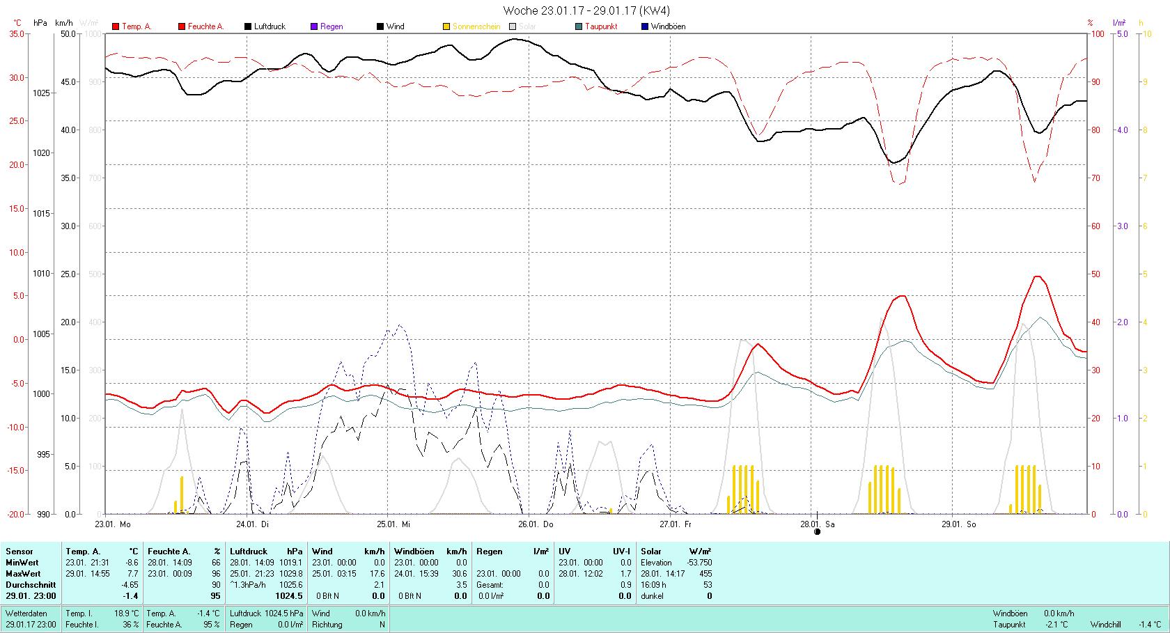 KW 4 Tmin -8.6°C, Tmax 7.7°C, Sonne 03:23h, Niederschlag 0.0mm/2