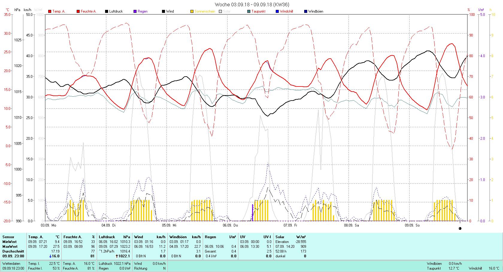 KW 36 Tmin 9.4°C, Tmax 27.5°C, Sonne 52:08 h Niederschlag 0.4 mm2