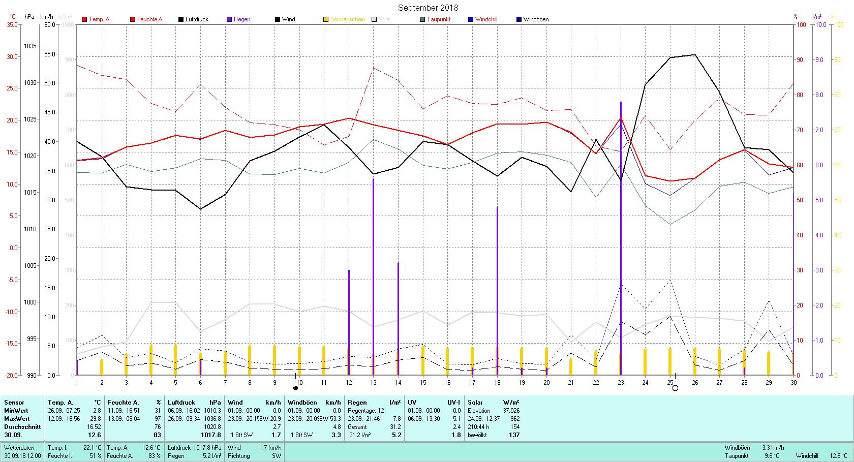 September 2018 Tmin 2.8°C, Tmax 29.8°C, Sonne 210:44 h, Niederschlag 31.2mm/2
