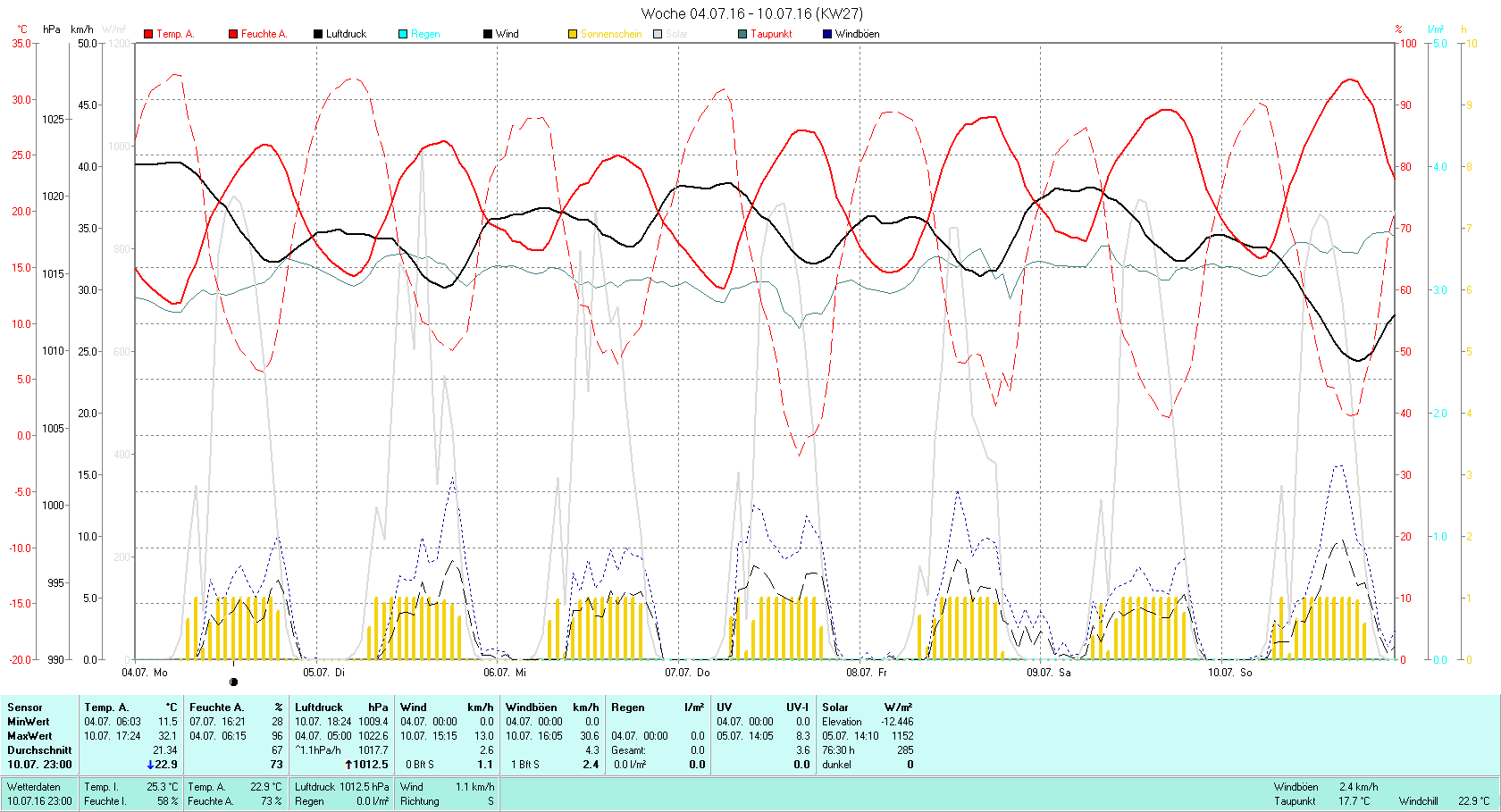 KW 27 Tmin 11.5°C, Tmax 32.0°C, Sonne 76:30h, Niederschlag 0.0mm/2