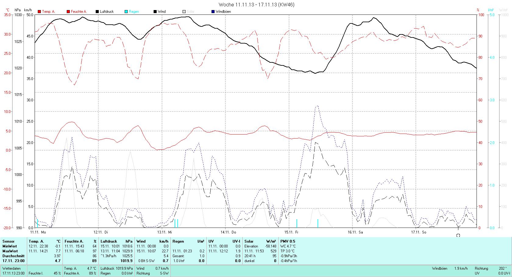 KW 46 Tmin -0.1°C, Tmax 7.7°C, Sonne 12:28h, Niederschlag 1.0mm/2