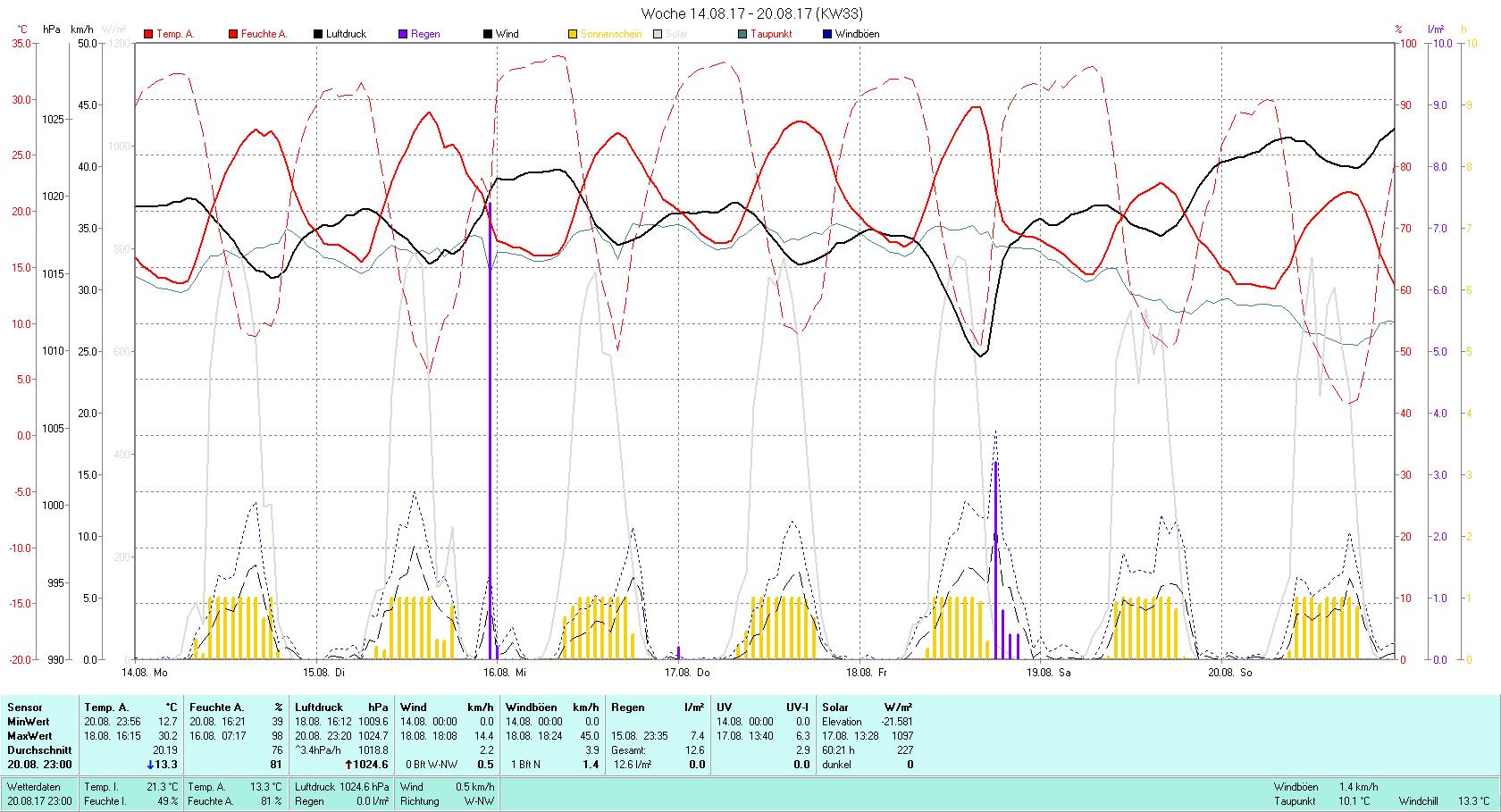 KW 33 Tmin 12.7°C, Tmax 30.2°C, Sonne 60:21 h Niederschlag 12.6 mm2