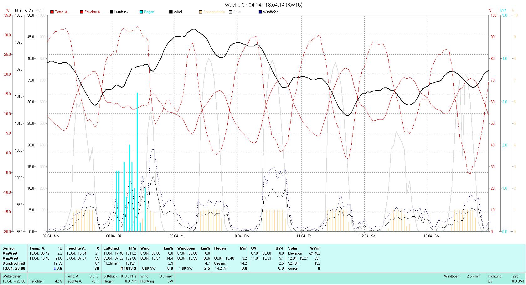 KW 15 Tmin  2.2°C, Tmax 21.8°C, Sonne 56:03h, Niederschlag 14.2mm/2