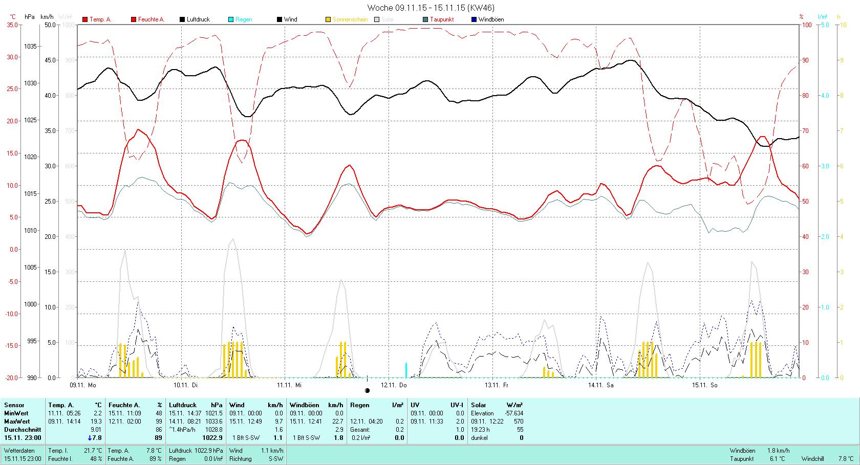 KW 46 Tmin 2.2°C, Tmax 19.3°C, Sonne 19:23h, Niederschlag 0.2mm/2