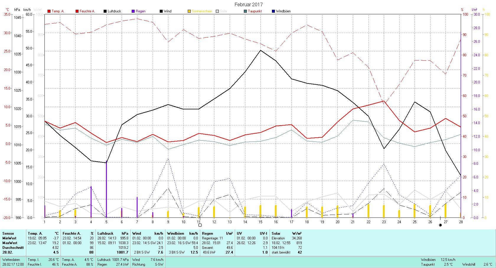 Februar 2017 Tmin -3.7°C, Tmax 19.2°C, Sonne 104:19h, Niederschlag 49.6mm/2