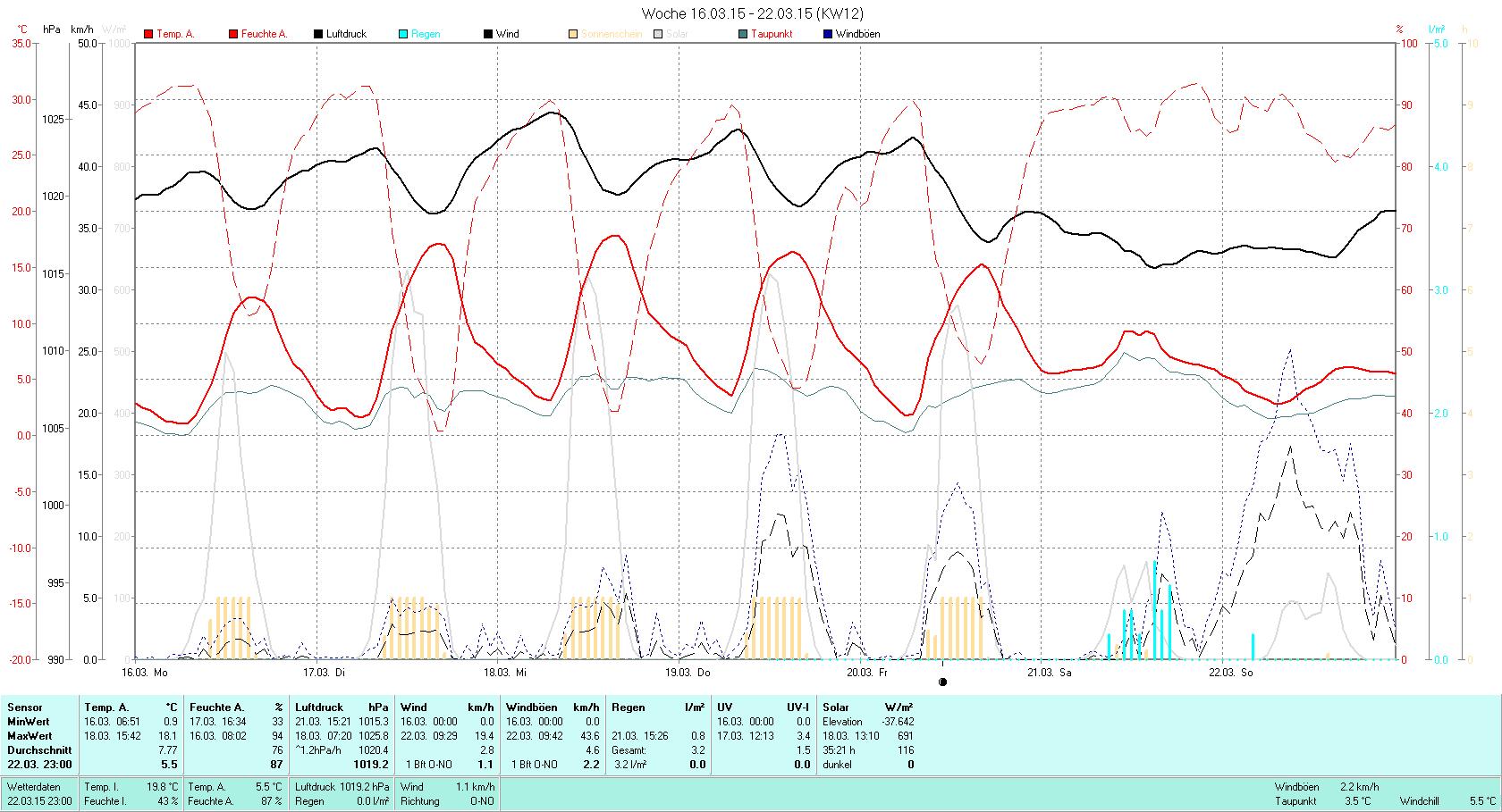KW 12 Tmin  0.9°C, Tmax 18.1°C, Sonne 35:21h, Niederschlag 3.2mm/2