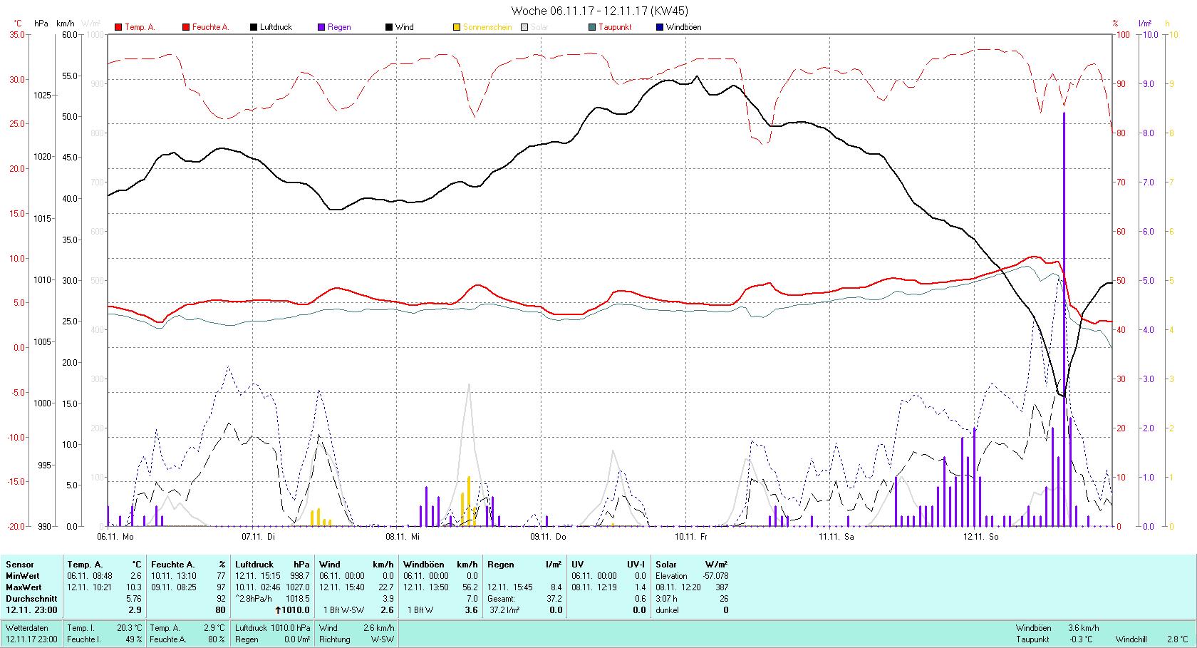 KW 45 Tmin 2.6°C, Tmax 10.3°C, Sonne 3:07 h Niederschlag 37.2 mm2