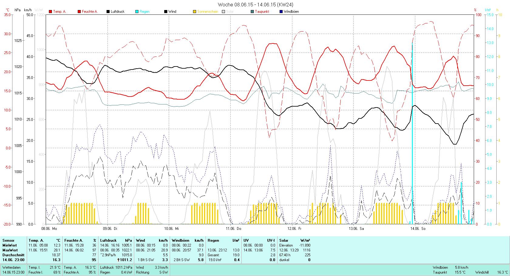 KW 24 Tmin 12.3°C, Tmax 28.1°C, Sonne 67:40h, Niederschlag 19.0mm/2