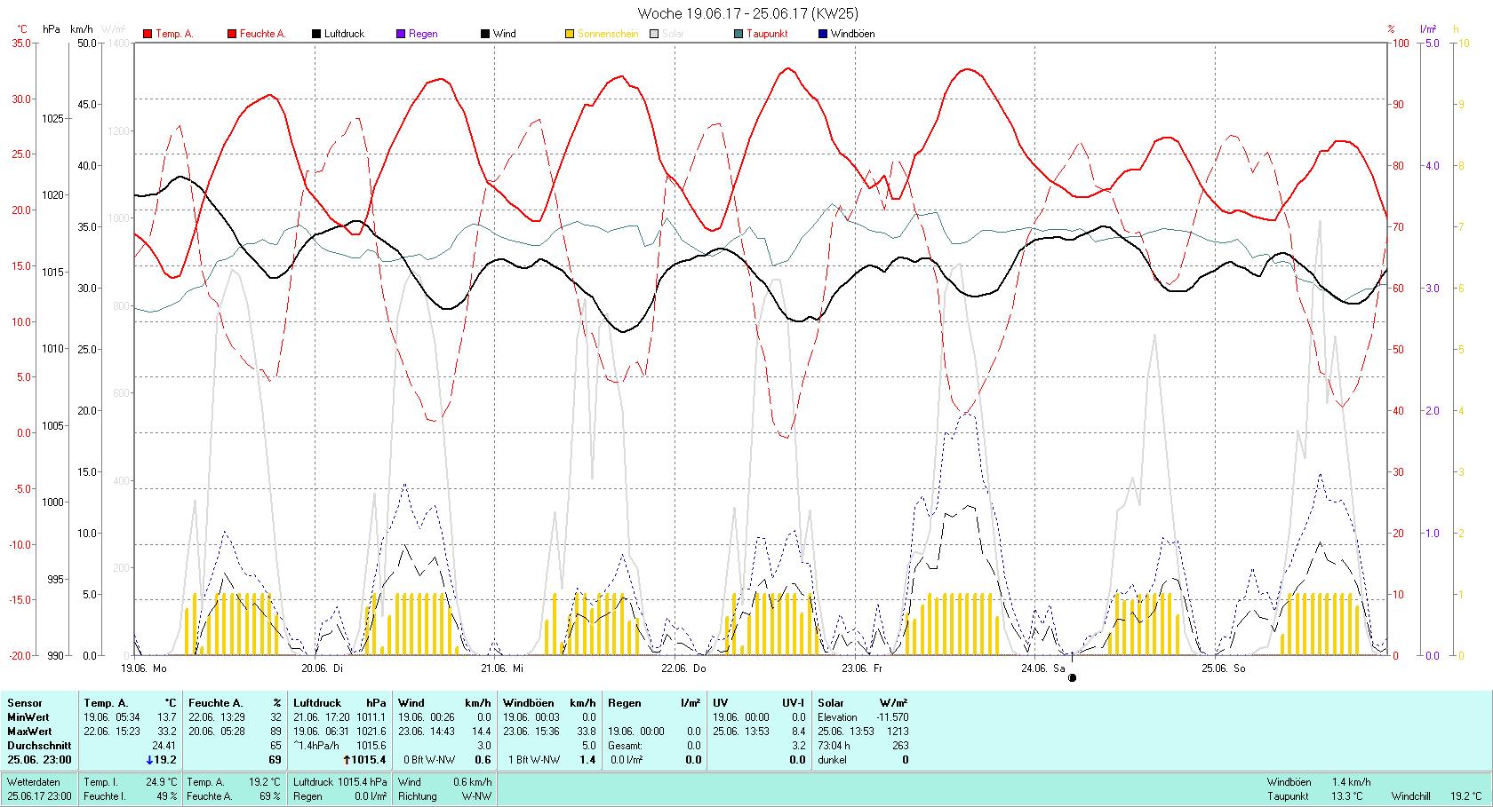KW 25 Tmin 13.7°C, Tmax 33.2°C, Sonne 73:04h, Niederschlag 0.0mm/2