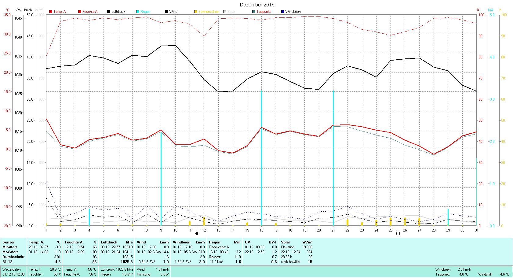 Dezember 2015 Tmin -3.0°C, Tmax 11.0°C, Sonne 28:33h, Niederschlag 11.0mm/2