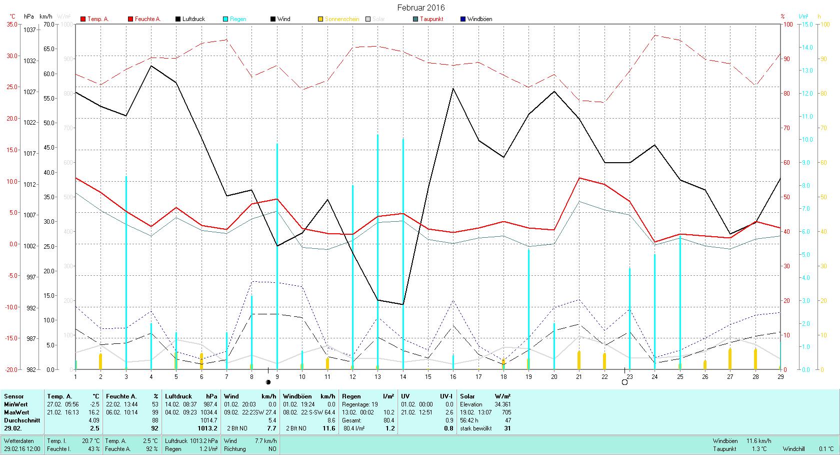Februar 2016 Tmin -2.5°C, Tmax 16.2°C, Sonne 56:52h, Niederschlag 80.4mm/2