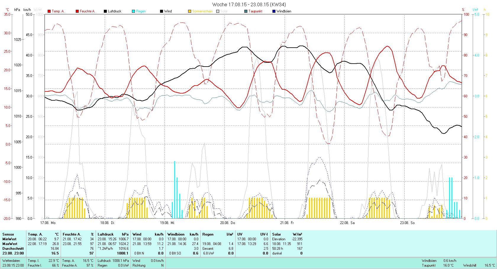 KW 34 Tmin 9.7°C, Tmax 26.8°C, Sonne 50:28h, Niederschlag 6.8mm/2