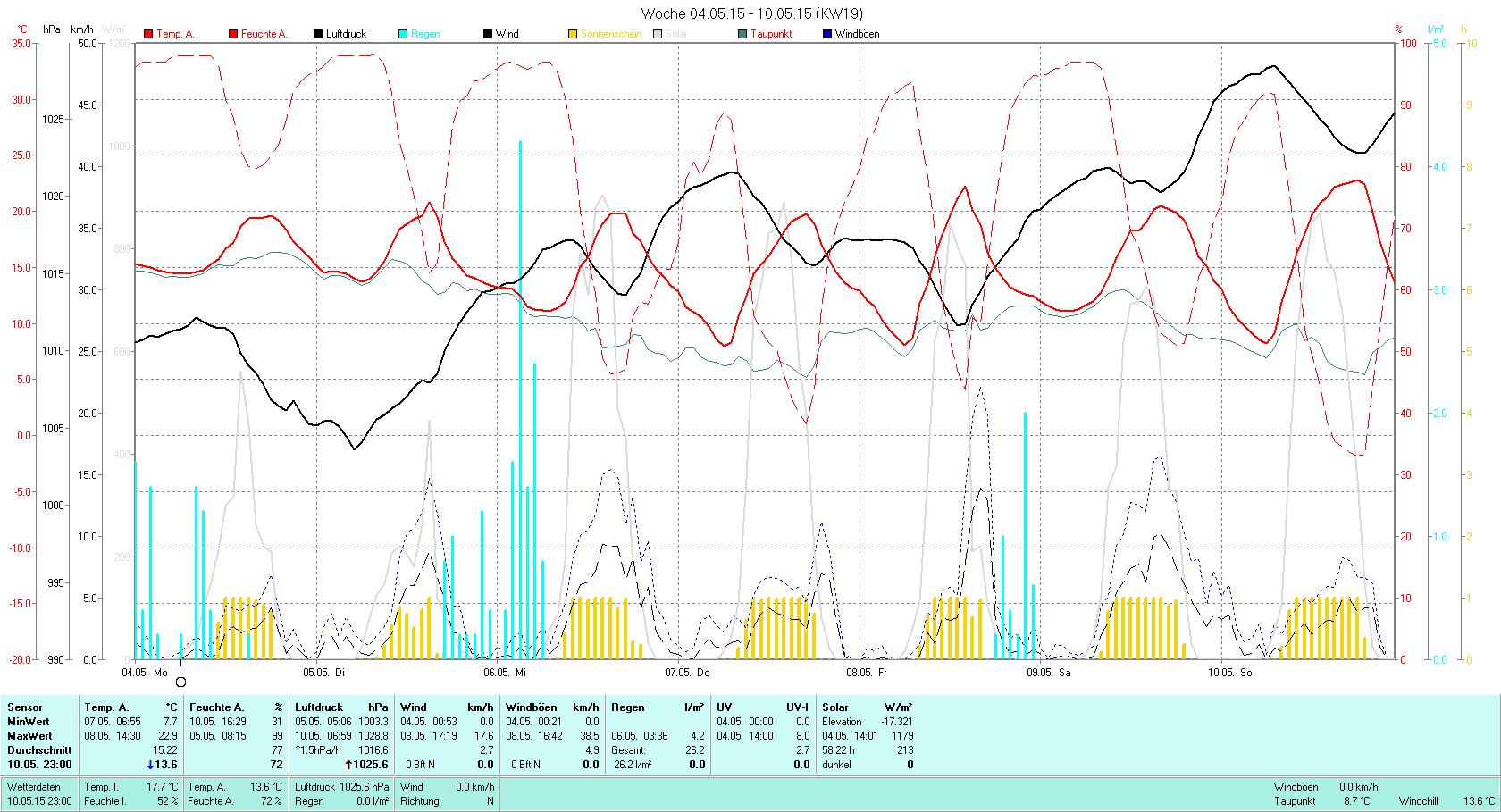 KW 19 Tmin  7.7°C, Tmax 22.9°C, Sonne 58:22h, Niederschlag 26.2mm/2